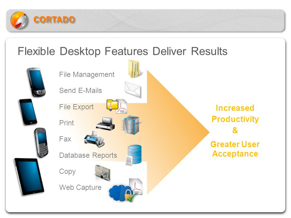 Flexible Desktop Features Deliver Results Increased Productivity & Greater User Acceptance File Management Send E-Mails File Export Print Fax Database