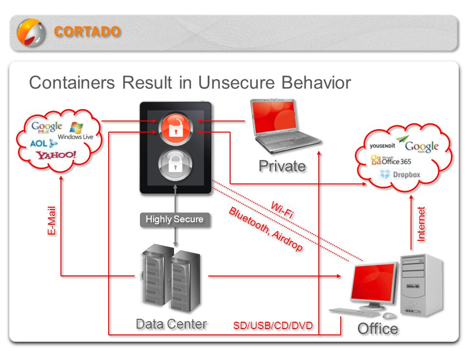 Containers Result in Unsecure Behavior Data Center Office Internet Private SD/USB/CD/DVD Wi-Fi Bluetooth, Airdrop E-Mail