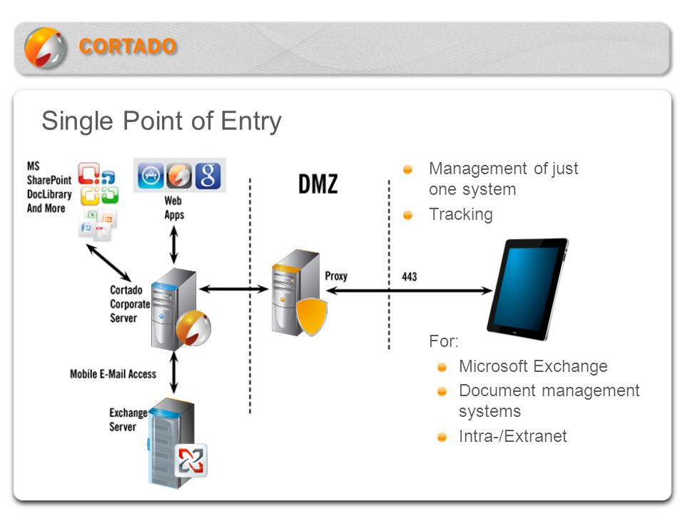 Single Point of Entry Management of just one system Tracking For: Microsoft Exchange Document management systems Intra-/Extranet