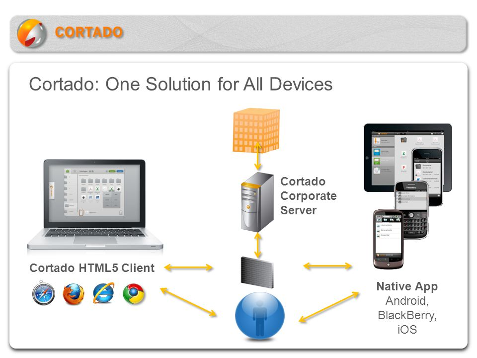 Cortado: One Solution for All Devices Native App Android, BlackBerry, iOS Cortado HTML5 Client Cortado Corporate Server