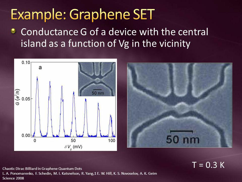 Conductance G of a device with the central island as a function of Vg in the vicinity Chaotic Dirac Billiard in Graphene Quantum Dots L.