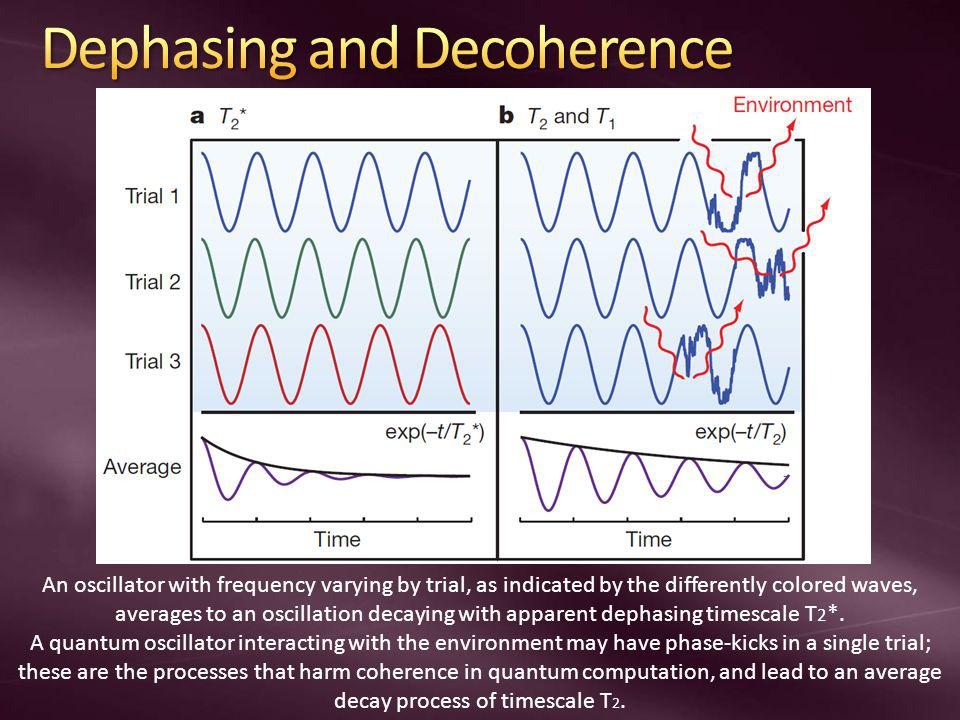 An oscillator with frequency varying by trial, as indicated by the differently colored waves, averages to an oscillation decaying with apparent dephas