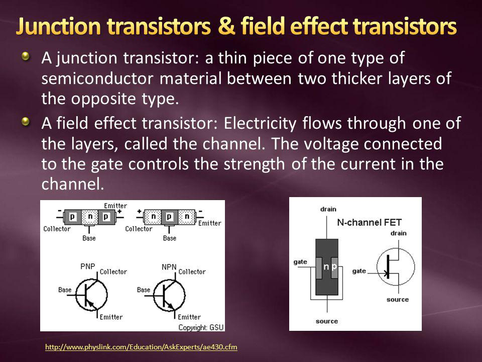 A junction transistor: a thin piece of one type of semiconductor material between two thicker layers of the opposite type.