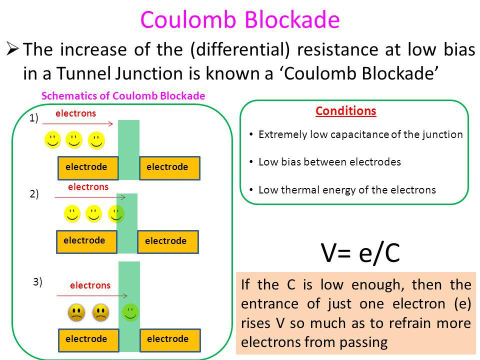 Coulomb Blockade The increase of the (differential) resistance at low bias in a Tunnel Junction is known a Coulomb Blockade Conditions Extremely low capacitance of the junction Low bias between electrodes Low thermal energy of the electrons electrons electrode electrons electrode electrons electrode Schematics of Coulomb Blockade 1) 2) 3) V= e/C If the C is low enough, then the entrance of just one electron (e) rises V so much as to refrain more electrons from passing