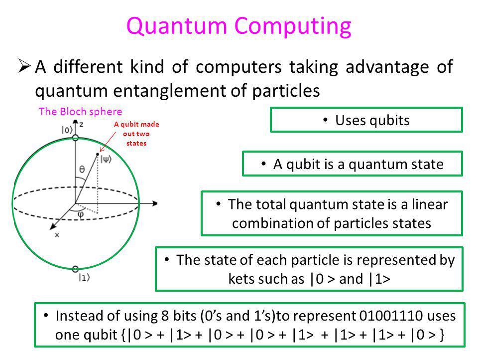 Quantum Computing A different kind of computers taking advantage of quantum entanglement of particles The Bloch sphere Uses qubits A qubit is a quantu