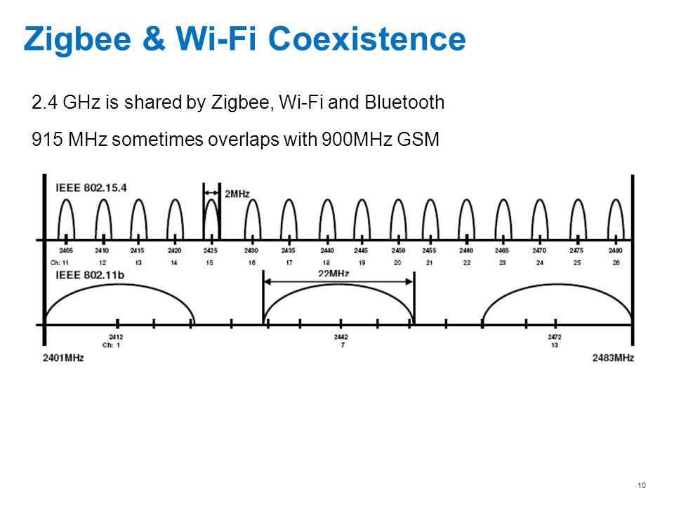 10 Zigbee & Wi-Fi Coexistence 2.4 GHz is shared by Zigbee, Wi-Fi and Bluetooth 915 MHz sometimes overlaps with 900MHz GSM