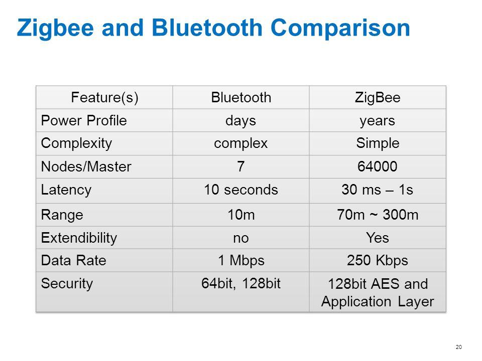 Zigbee and Bluetooth Comparison 20