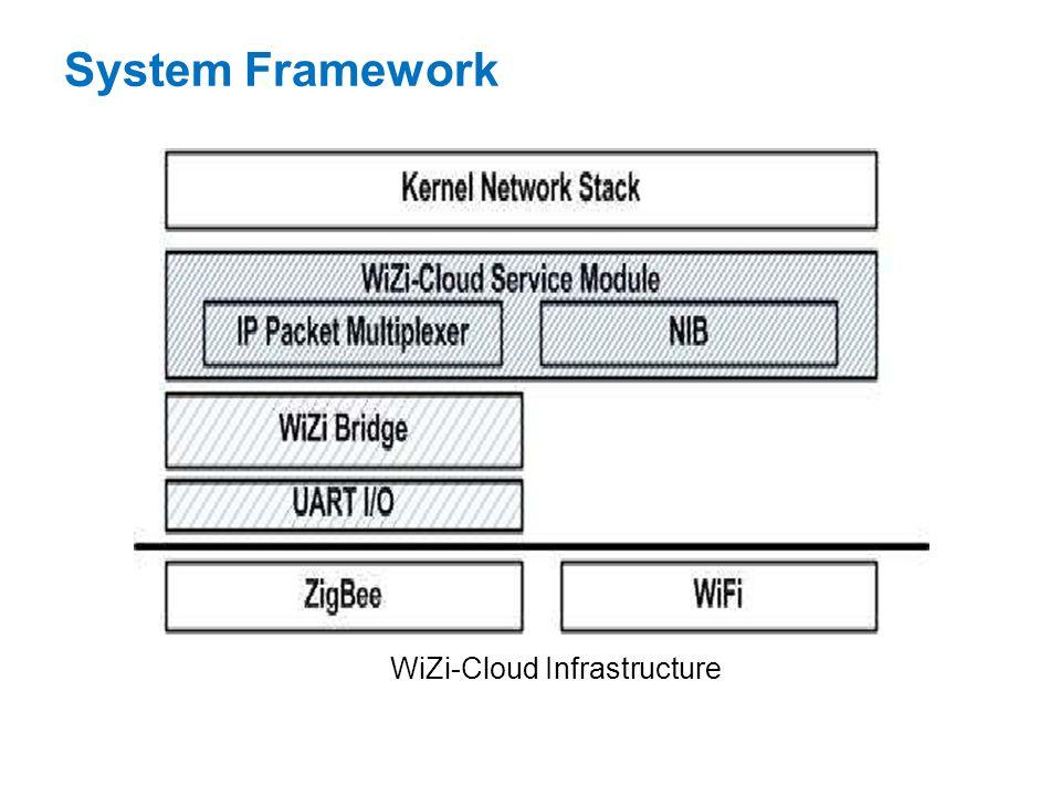 System Framework WiZi-Cloud Infrastructure