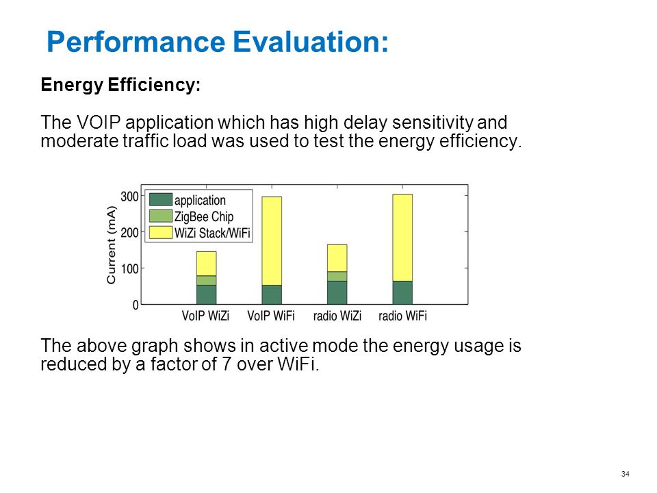 Energy Efficiency: The VOIP application which has high delay sensitivity and moderate traffic load was used to test the energy efficiency. The above g