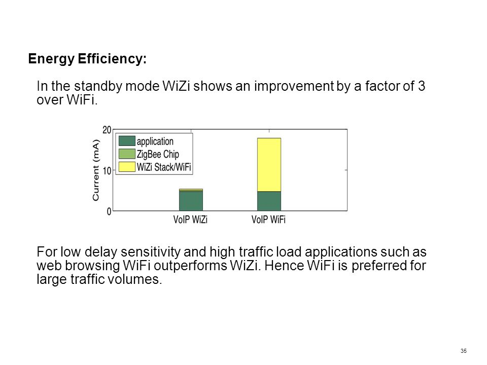 In the standby mode WiZi shows an improvement by a factor of 3 over WiFi. For low delay sensitivity and high traffic load applications such as web bro
