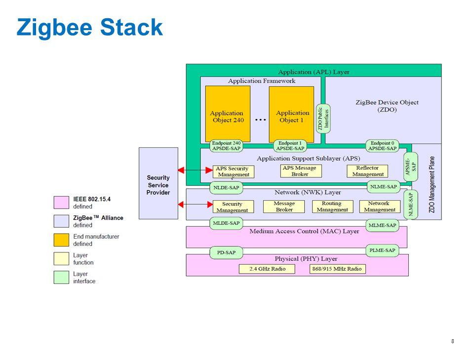8 Zigbee Stack