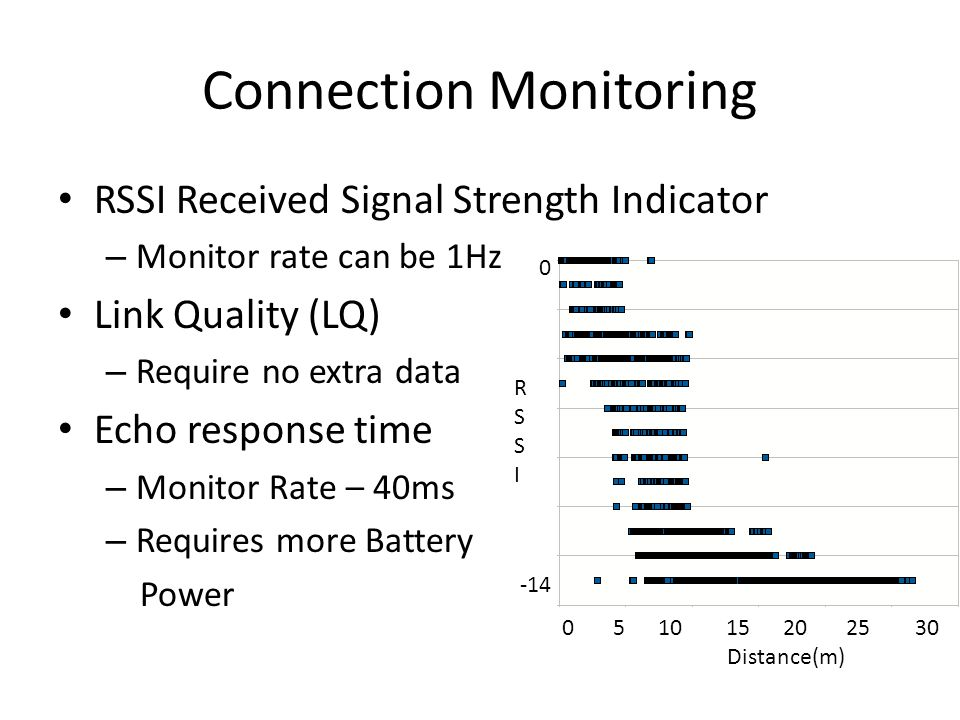 Connection Monitoring RSSI Received Signal Strength Indicator – Monitor rate can be 1Hz Link Quality (LQ) – Require no extra data Echo response time – Monitor Rate – 40ms – Requires more Battery Power 0 -14 RSSIRSSI 0 5 10 15 20 25 30 Distance(m)