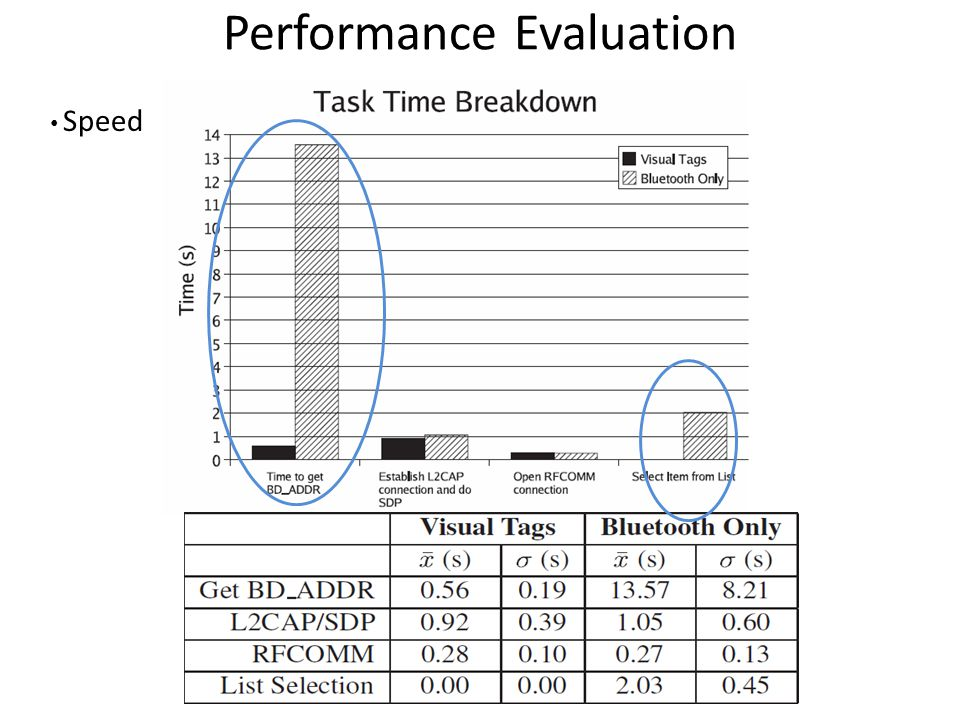 Performance Evaluation Speed