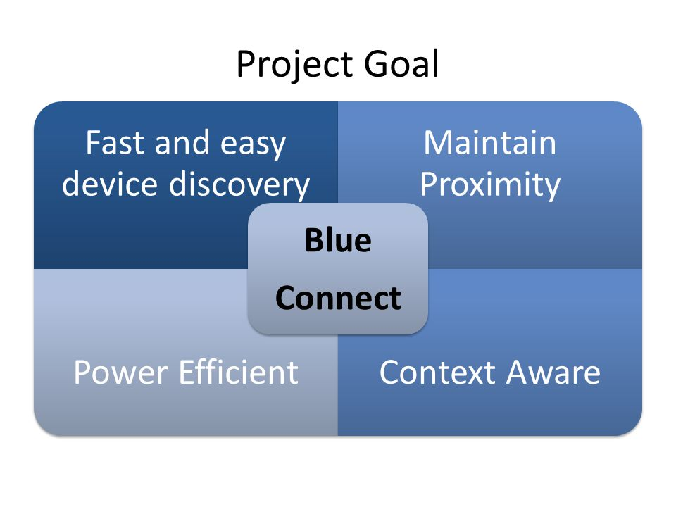 Project Goal Fast and easy device discovery Maintain Proximity Power EfficientContext Aware Blue Connect