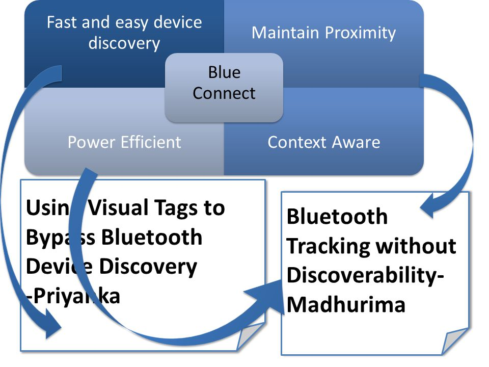 Fast and easy device discovery Maintain Proximity Power EfficientContext Aware Blue Connect Using Visual Tags to Bypass Bluetooth Device Discovery -Priyanka Using Visual Tags to Bypass Bluetooth Device Discovery -Priyanka Bluetooth Tracking without Discoverability- Madhurima Bluetooth Tracking without Discoverability- Madhurima