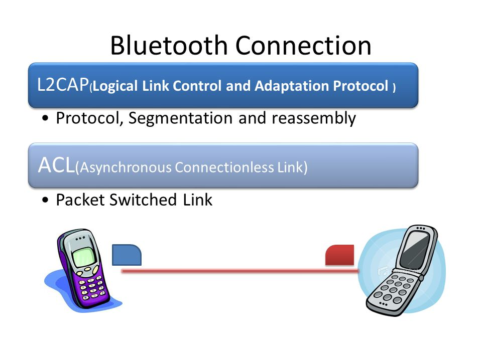 Bluetooth Connection Procedure Inquiry Scan Inquiry Response (remote device s address and clock) Manual Device SelectionPagingConnection