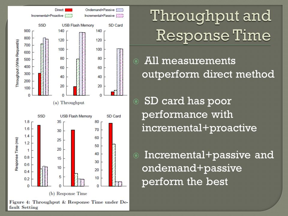 All measurements outperform direct method SD card has poor performance with incremental+proactive Incremental+passive and ondemand+passive perform the