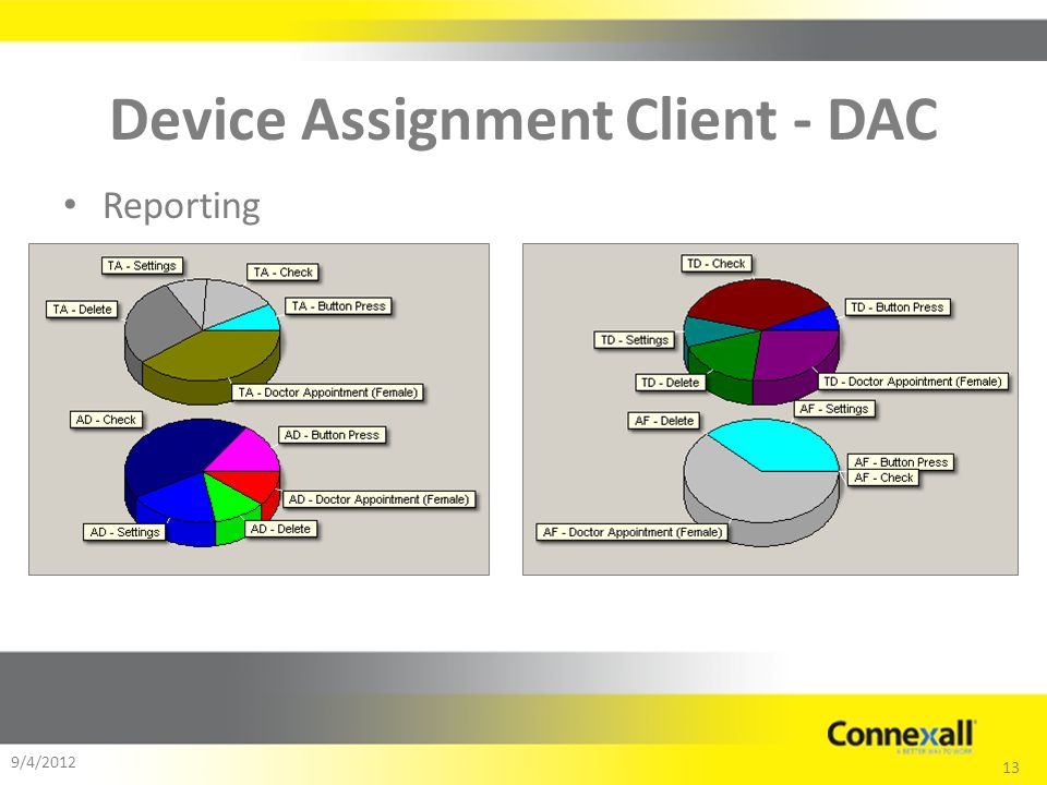 13 9/4/2012 Device Assignment Client - DAC Reporting