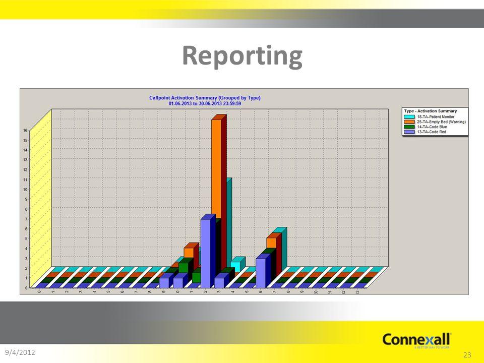 23 9/4/2012 Reporting