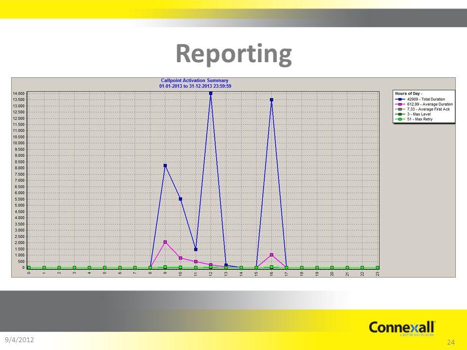 24 9/4/2012 Reporting
