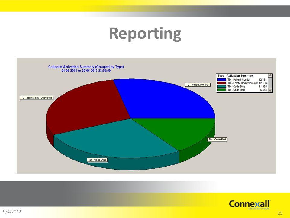 25 9/4/2012 Reporting