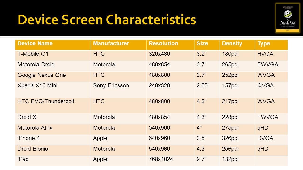 Device NameManufacturerResolutionSizeDensityType T-Mobile G1HTC320x4803.2