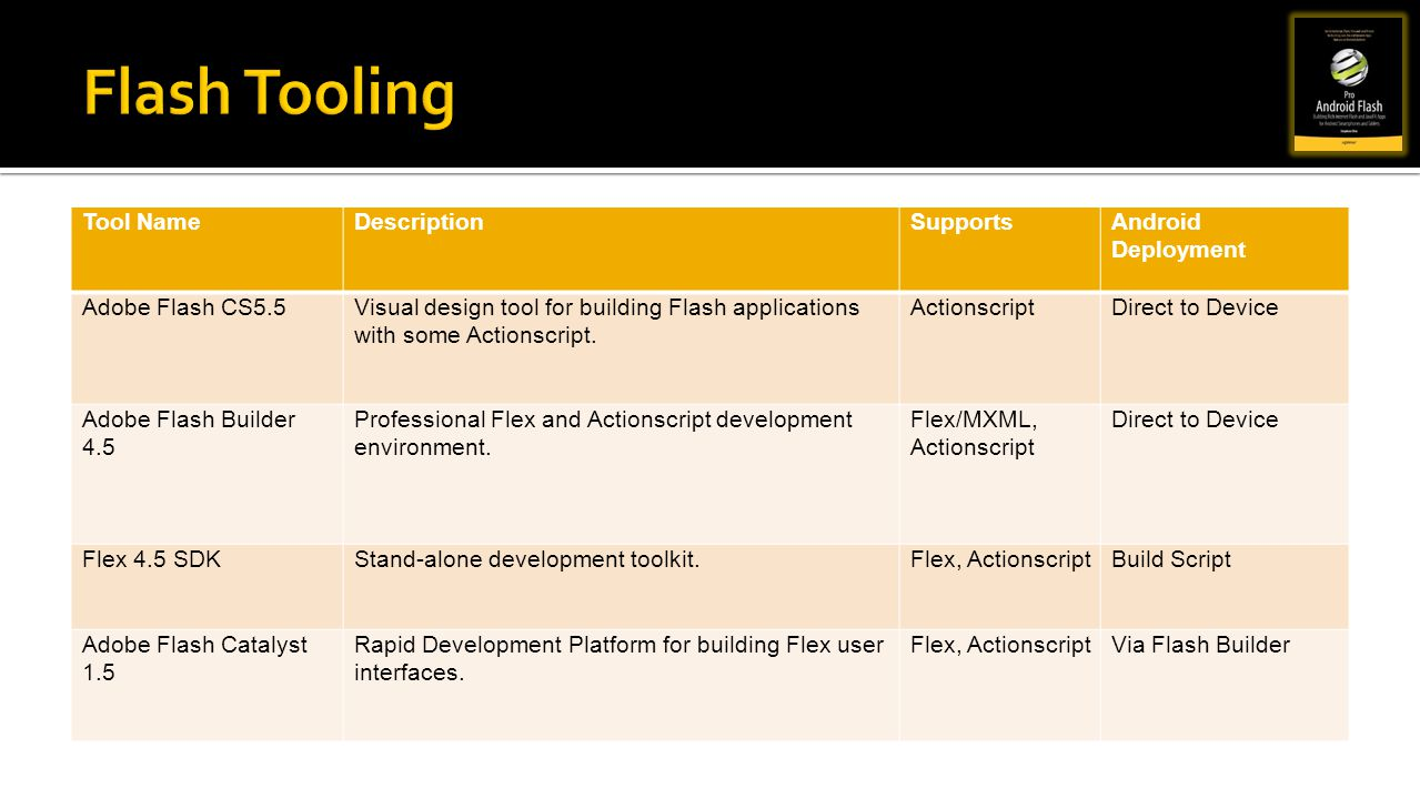 Tool NameDescriptionSupportsAndroid Deployment Adobe Flash CS5.5Visual design tool for building Flash applications with some Actionscript. Actionscrip