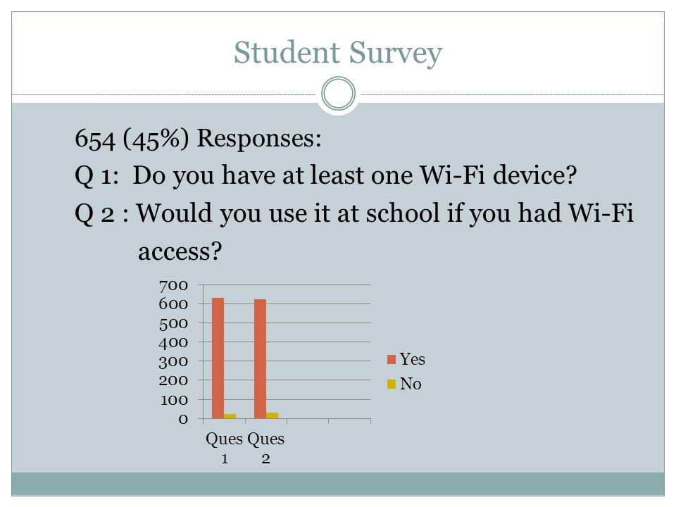 Student Survey 654 (45%) Responses: Q 1: Do you have at least one Wi-Fi device.
