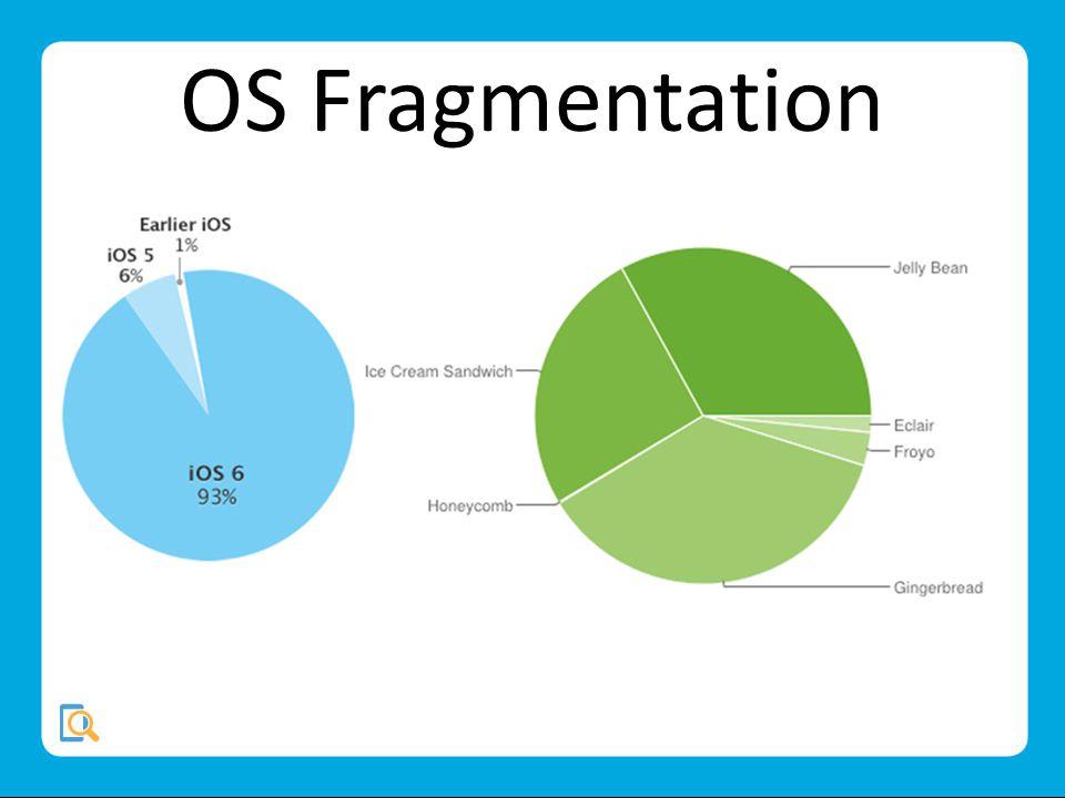 OS Fragmentation
