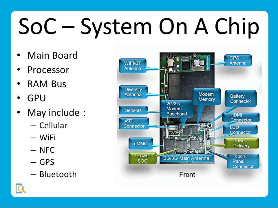 SoC – System On A Chip Main Board Processor RAM Bus GPU May include : – Cellular – WiFi – NFC – GPS – Bluetooth