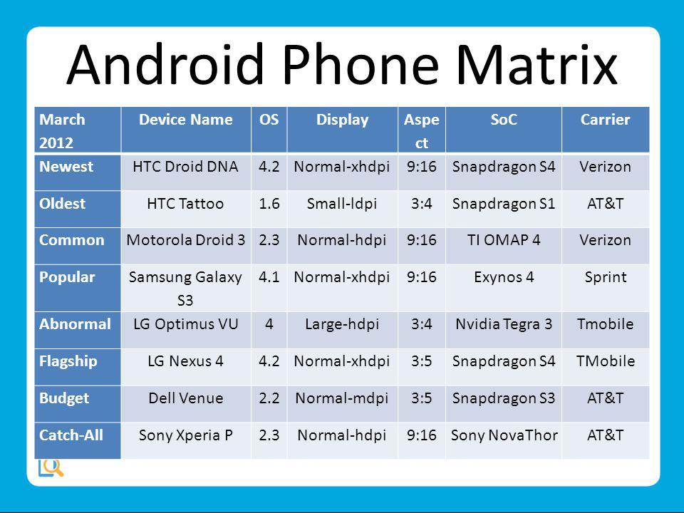 Android Phone Matrix March 2012 Device NameOSDisplay Aspe ct SoCCarrier NewestHTC Droid DNA4.2Normal-xhdpi9:16Snapdragon S4Verizon OldestHTC Tattoo1.6Small-ldpi3:4Snapdragon S1AT&T CommonMotorola Droid 32.3Normal-hdpi9:16TI OMAP 4Verizon Popular Samsung Galaxy S3 4.1Normal-xhdpi9:16Exynos 4Sprint AbnormalLG Optimus VU4Large-hdpi3:4Nvidia Tegra 3Tmobile FlagshipLG Nexus 44.2Normal-xhdpi3:5Snapdragon S4TMobile BudgetDell Venue2.2Normal-mdpi3:5Snapdragon S3AT&T Catch-AllSony Xperia P2.3Normal-hdpi9:16Sony NovaThorAT&T