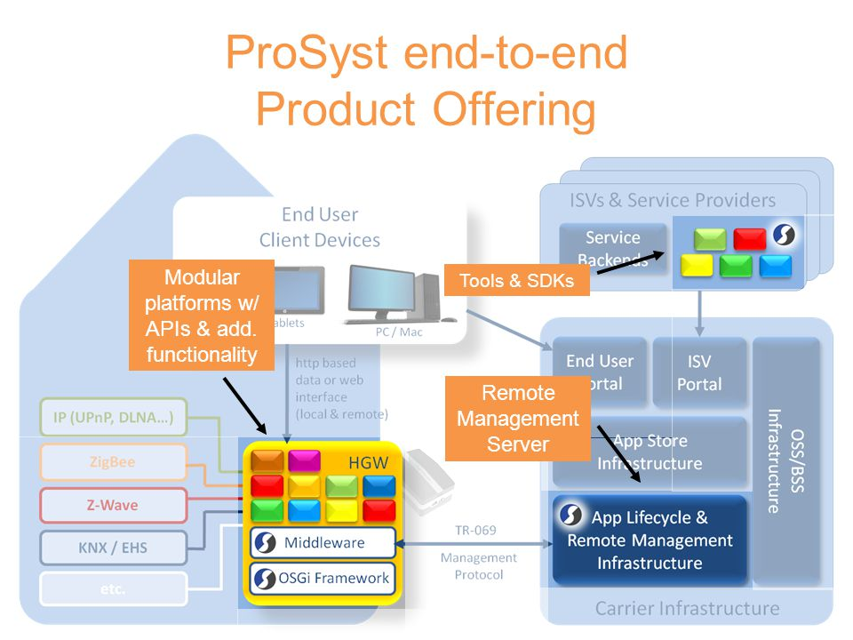 12/03/09 ProSyst end-to-end Product Offering Modular platforms w/ APIs & add. functionality Tools & SDKs Remote Management Server