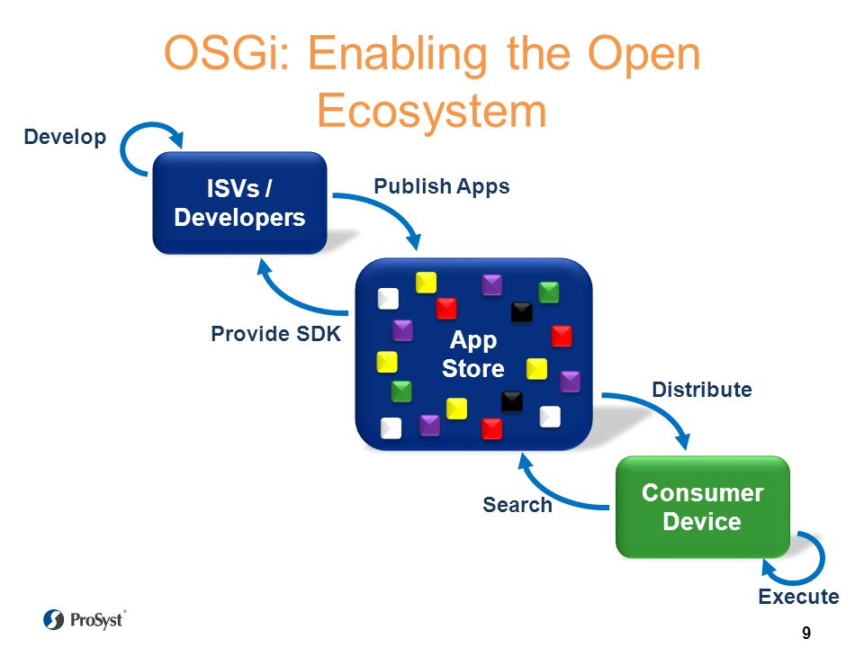 OSGi: Enabling the Open Ecosystem Consumer Device App Store ISVs / Developers Publish Apps Distribute Search Provide SDK Develop Execute 9