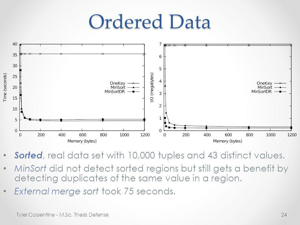 Ordered Data Sorted, real data set with 10,000 tuples and 43 distinct values.