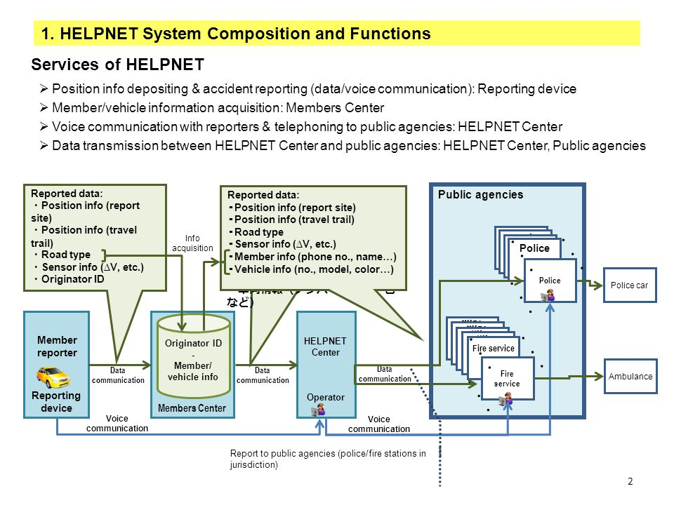 1. HELPNET System Composition and Functions Position info depositing & accident reporting (data/voice communication): Reporting device Member/vehicle