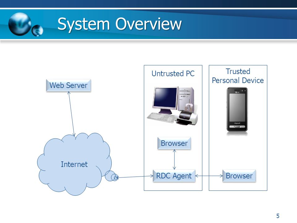 System Overview 5 Untrusted PC Trusted Personal Device Browser RDC Agent Browser Internet Web Server