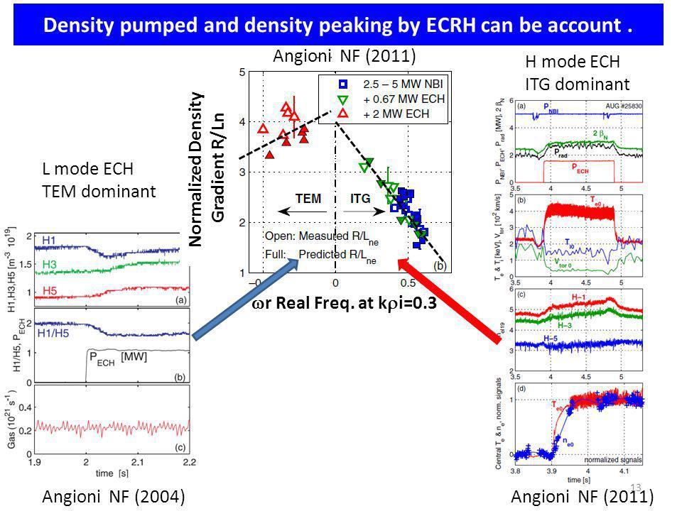 Angioni NF (2004) Density pumped and density peaking by ECRH can be account. Angioni NF (2011) L mode ECH TEM dominant H mode ECH ITG dominant r Real