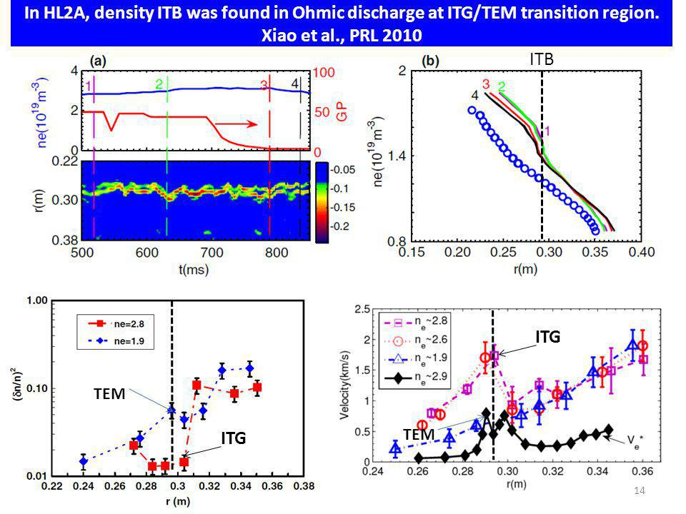 In HL2A, density ITB was found in Ohmic discharge at ITG/TEM transition region.