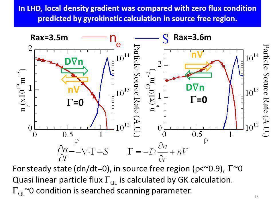 In LHD, local density gradient was compared with zero flux condition predicted by gyrokinetic calculation in source free region.