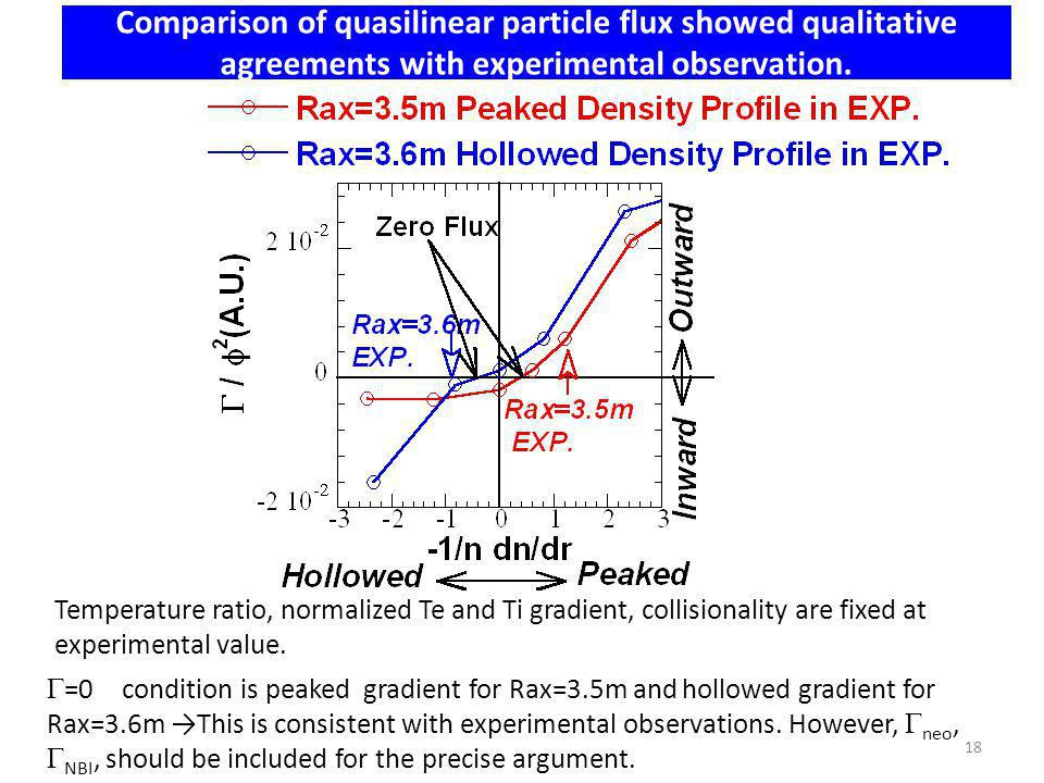 Comparison of quasilinear particle flux showed qualitative agreements with experimental observation. =0 condition is peaked gradient for Rax=3.5m and