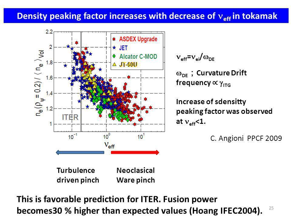 Density peaking factor increases with decrease of eff in tokamak C.