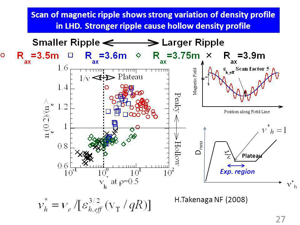 27 Scan of magnetic ripple shows strong variation of density profile in LHD. Stronger ripple cause hollow density profile Plateau D neo * h H.Takenaga