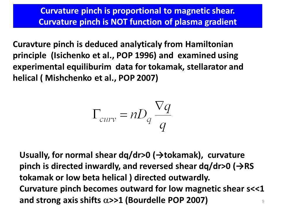 Curvature pinch is proportional to magnetic shear.