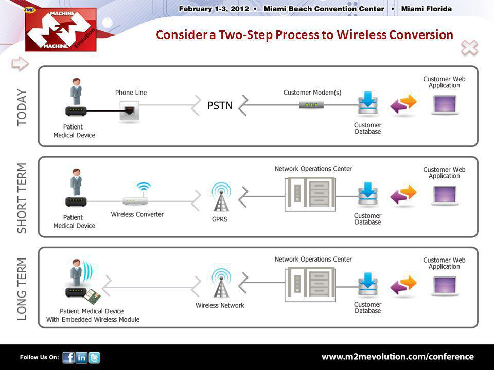 Consider a Two-Step Process to Wireless Conversion