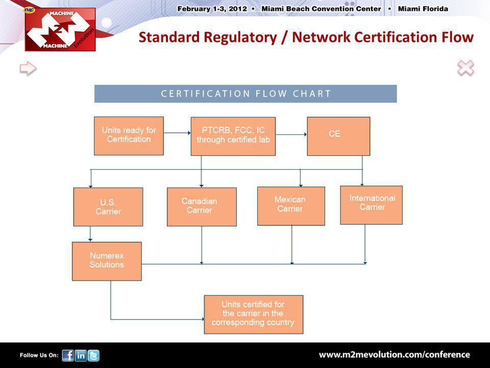 Standard Regulatory / Network Certification Flow