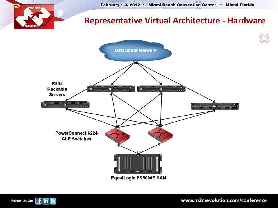 Representative Virtual Architecture - Hardware