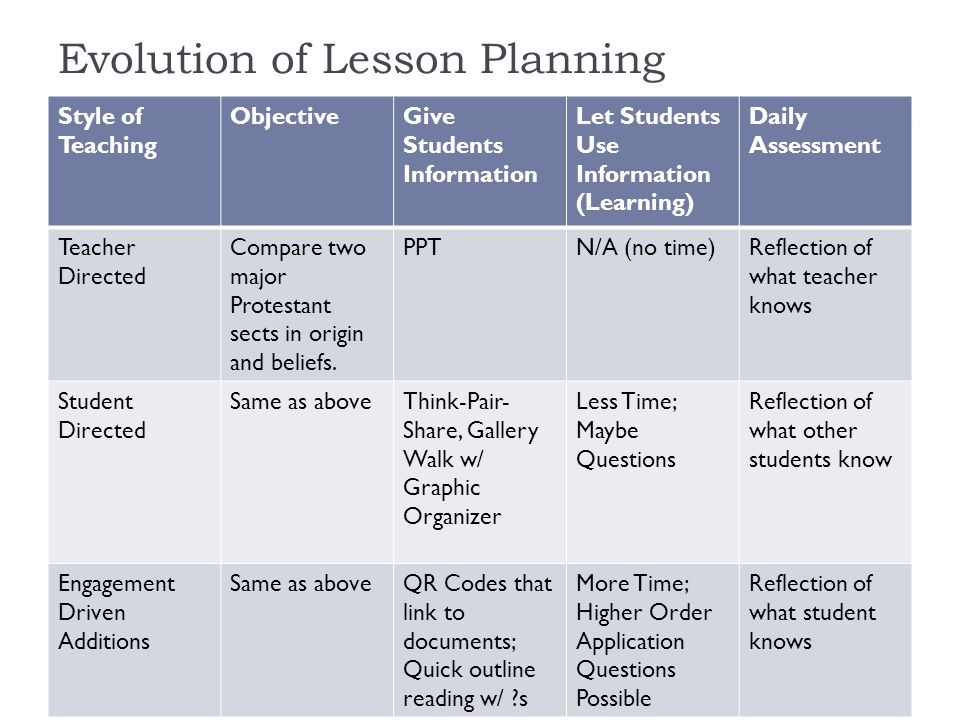 Evolution of Lesson Planning Style of Teaching ObjectiveGive Students Information Let Students Use Information (Learning) Daily Assessment Teacher Directed Compare two major Protestant sects in origin and beliefs.