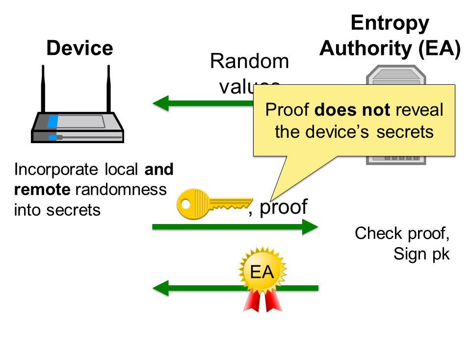 Incorporate local and remote randomness into secrets Check proof, Sign pk Random values, proof Device Entropy Authority (EA) Proof does not reveal the devices secrets EA