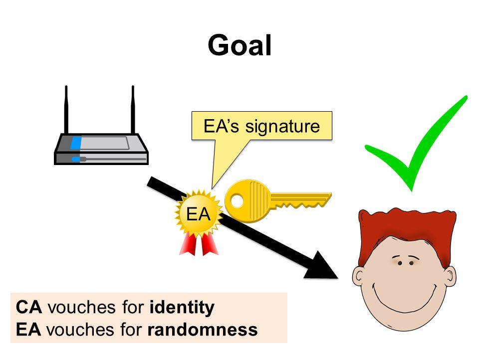 Goal CA vouches for identity EA vouches for randomness EA EAs signature