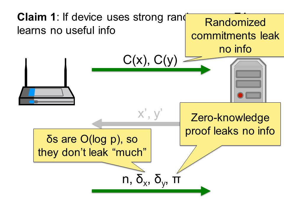 C(x), C(y) x, y n, δ x, δ y, π Zero-knowledge proof leaks no info δs are O(log p), so they dont leak much Claim 1: If device uses strong randomness, EA learns no useful info Randomized commitments leak no info